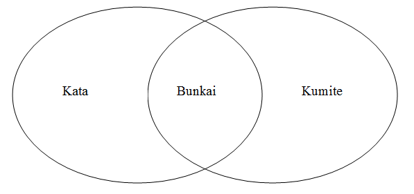 About Bunkai : The Merging of Kata and Kumite